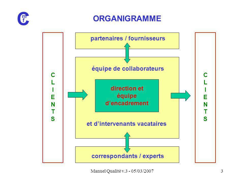 Manuel Qualité v.3 - 05/03/20073 CLIENTSCLIENTS CLIENTSCLIENTS C m f ORGANIGRAMME direction et équipe d'encadrement et d'intervenants vacataires équip