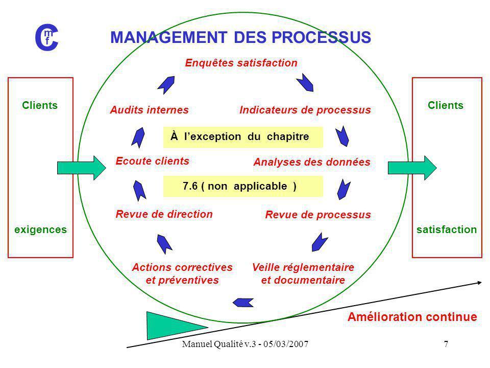 Manuel Qualité v.3 - 05/03/20077 MANAGEMENT DES PROCESSUS C m f Amélioration continue Clients exigences Clients satisfaction Ecoute clients Audits int