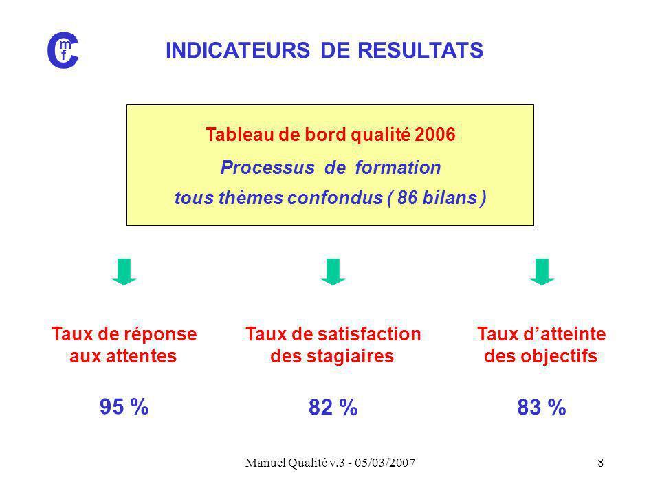 Manuel Qualité v.3 - 05/03/20078 INDICATEURS DE RESULTATS C m f Tableau de bord qualité 2006 Processus de formation tous thèmes confondus ( 86 bilans