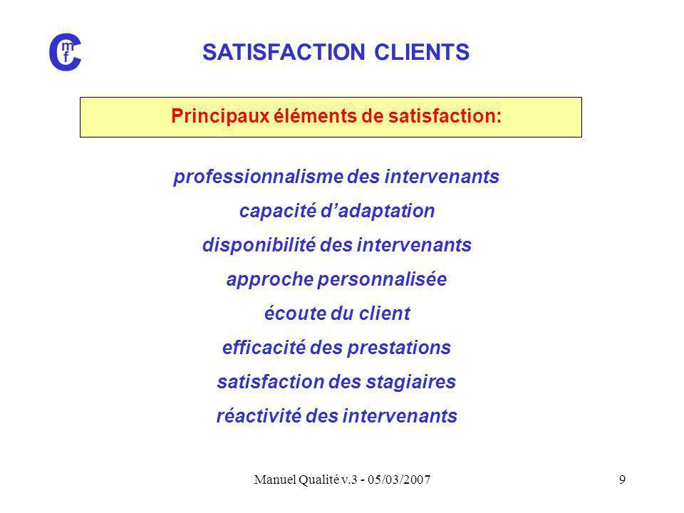 Manuel Qualité v.3 - 05/03/20079 SATISFACTION CLIENTS C m f Principaux éléments de satisfaction: professionnalisme des intervenants capacité d'adaptat