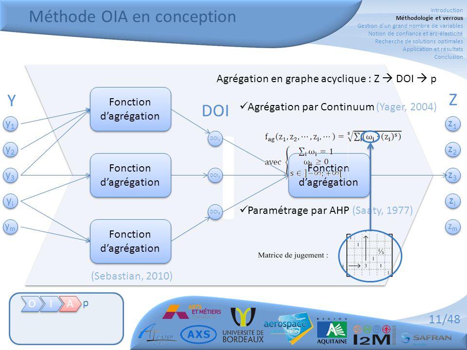11/48 Méthode OIA en conception O O I I A A p y1y1 y1y1 y2y2 y2y2 y3y3 y3y3 yiyi yiyi ymym ymym Y I I z1z1 z1z1 z2z2 z2z2 z3z3 z3z3 zizi zizi zmzm zmzm Z A A p p DOI 1 DOI 2 DOI 3 Fonction d'agrégation DOI Agrégation en graphe acyclique : Z  DOI  p  Agrégation par Continuum (Yager, 2004)  Paramétrage par AHP (Saaty, 1977) Introduction Méthodologie et verrous Gestion d'un grand nombre de variables Notion de confiance et arc-élasticité Recherche de solutions optimales Application et résultats Conclusion (Sebastian, 2010)