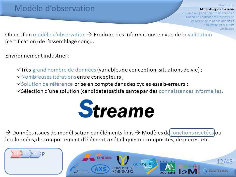 12/48 Modèle d'observation Objectif du modèle d'observation  Produire des informations en vue de la validation (certification) de l'assemblage conçu.