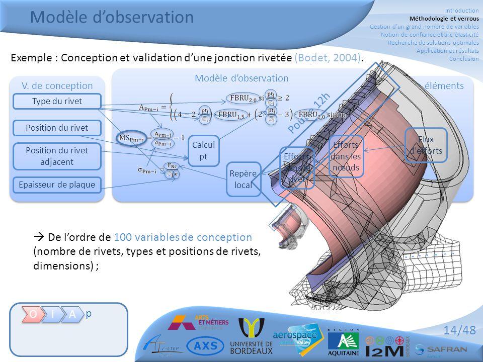14/48 Exemple : Conception et validation d'une jonction rivetée (Bodet, 2004). Modèle d'observation V. de conception Modèle éléments finis  De l'ordr