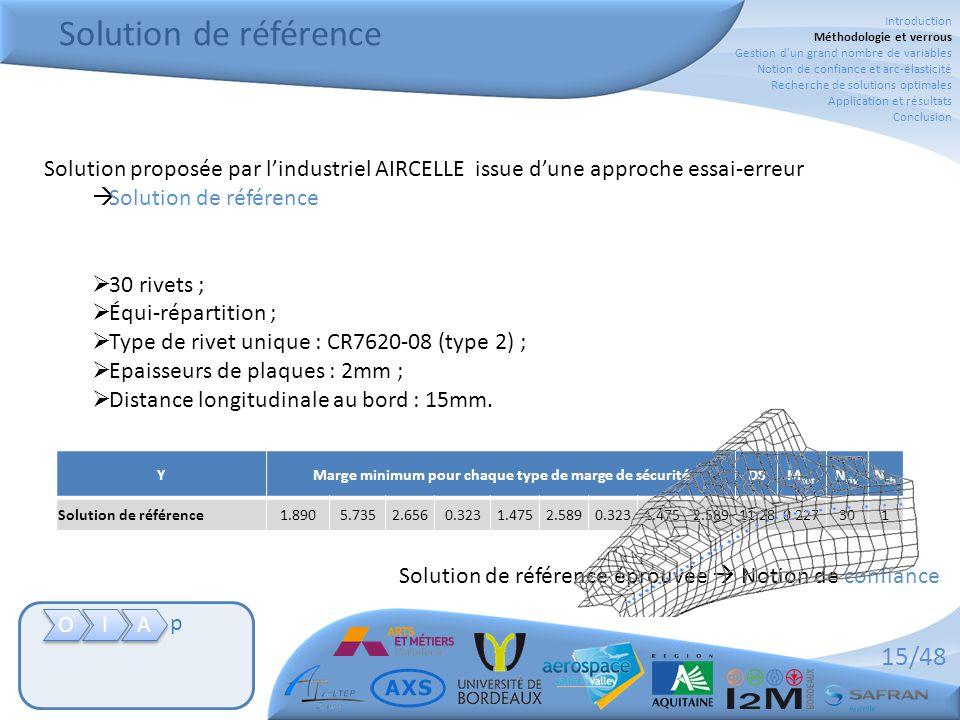 15/48 Solution de référence O O I I A A p Solution proposée par l'industriel AIRCELLE issue d'une approche essai-erreur  Solution de référence  30 r