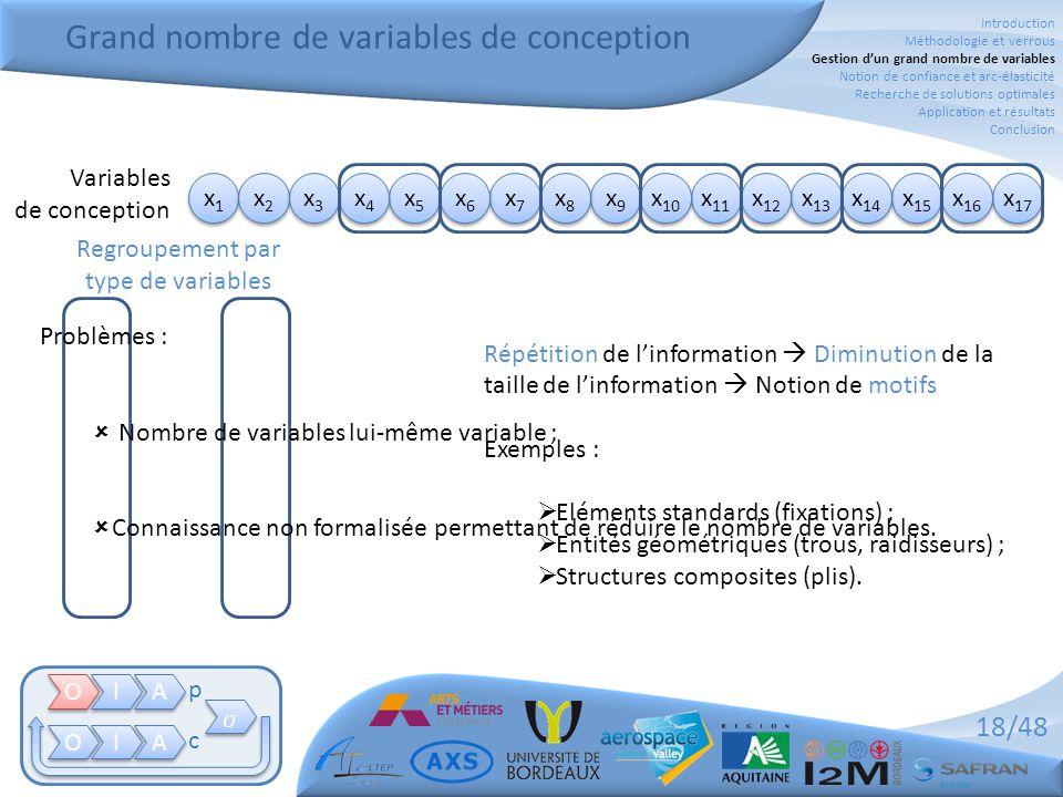 18/48 Grand nombre de variables de conception O O I I A A O O I I A A   p c x5x5 x5x5 x4x4 x4x4 x7x7 x7x7 x6x6 x6x6 x9x9 x9x9 x8x8 x8x8 x 11 x 10 x1x1 x1x1 x2x2 x2x2 x3x3 x3x3 Variables de conception Répétition de l'information  Diminution de la taille de l'information  Notion de motifs Exemples :  Eléments standards (fixations) ;  Entités géométriques (trous, raidisseurs) ;  Structures composites (plis).