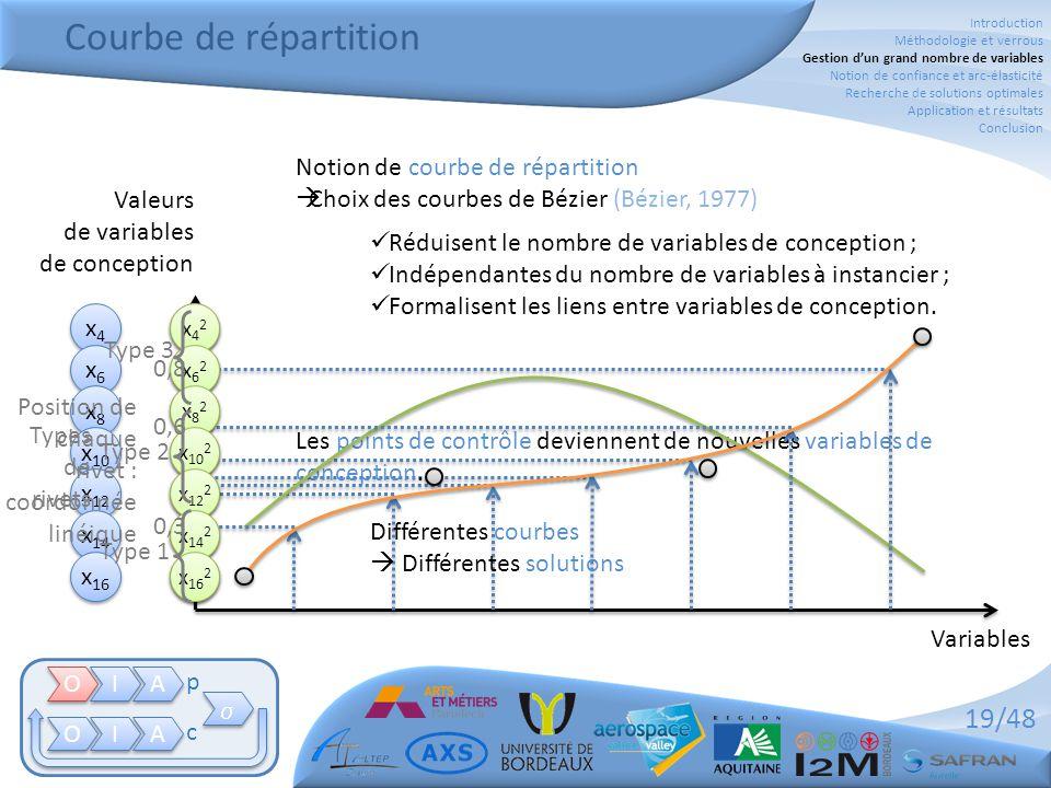 19/48 Les points de contrôle deviennent de nouvelles variables de conception. Courbe de répartition O O I I A A O O I I A A   p c x4x4 x4x4 x6x6 x6x