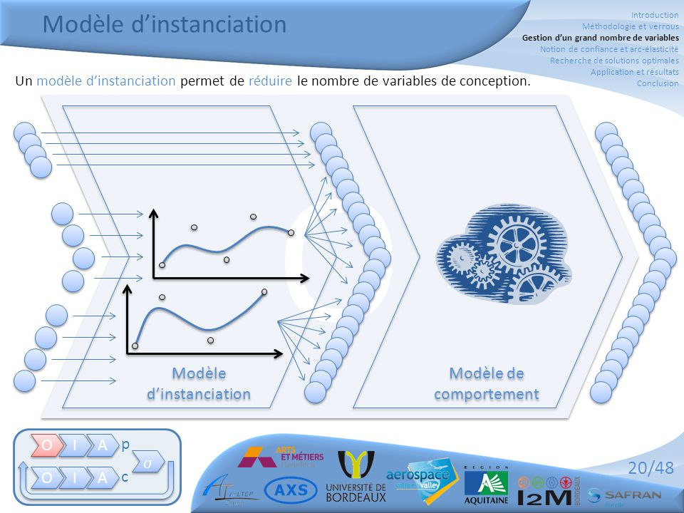20/48 Modèle d'instanciation O O O O I I A A O O I I A A   p c Modèle de comportement Modèle d'instanciation Un modèle d'instanciation permet de réduire le nombre de variables de conception.