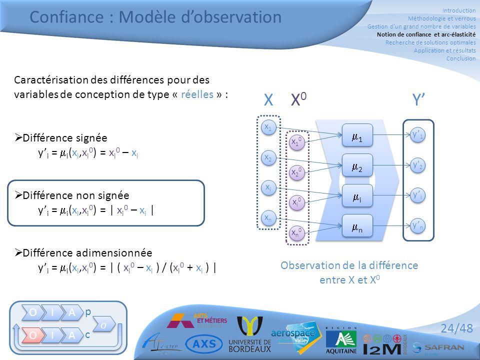 24/48 Caractérisation des différences pour des variables de conception de type « réelles » :  Différence signée y' i =  i (x i,x i 0 ) = x i 0 – x i  Différence non signée y' i =  i (x i,x i 0 ) = | x i 0 – x i |  Différence adimensionnée y' i =  i (x i,x i 0 ) = | ( x i 0 – x i ) / (x i 0 + x i ) | Confiance : Modèle d'observation O O I I A A O O I I A A   p c O O 11 11 22 22 ii ii nn nn y' 1 y 2 y' n y' i Y' Observation de la différence entre X et X 0 x1x1 x1x1 x2x2 x2x2 xnxn xnxn xixi xixi X x10x10 x10x10 x20x20 x20x20 xn0xn0 xn0xn0 xi0xi0 xi0xi0 X0X0 Introduction Méthodologie et verrous Gestion d'un grand nombre de variables Notion de confiance et arc-élasticité Recherche de solutions optimales Application et résultats Conclusion