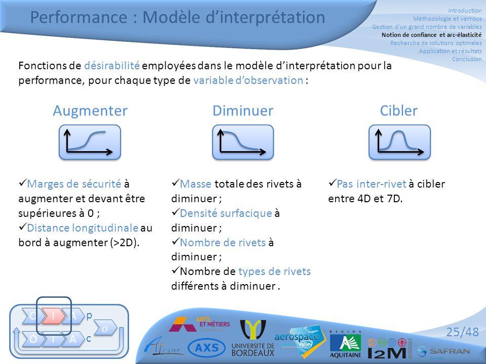 25/48 Performance : Modèle d'interprétation O O I I A A O O I I A A   p c Fonctions de désirabilité employées dans le modèle d'interprétation pour l