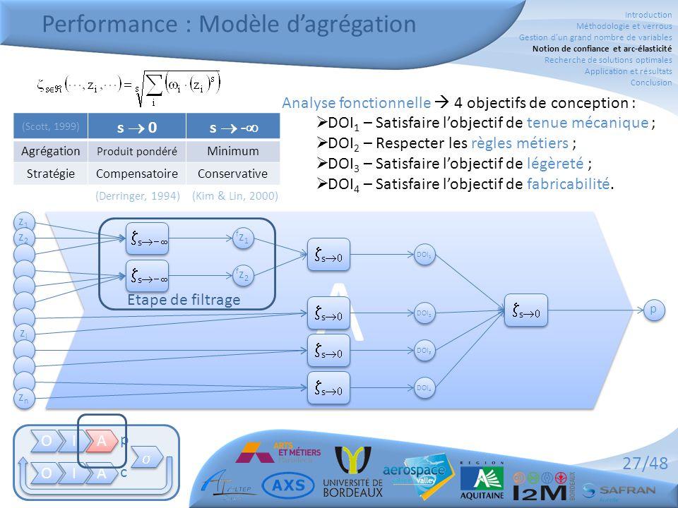 27/48 Performance : Modèle d'agrégation O O I I A A O O I I A A   p c z1z1 z1z1 z2z2 z2z2 zizi zizi znzn znzn A A p p DOI 1 DOI 2 DOI 3 DOI 4  s  fz1fz1 fz1fz1 fz2fz2 fz2fz2  s  Analyse fonctionnelle  4 objectifs de conception :  DOI 1 – Satisfaire l'objectif de tenue mécanique ;  DOI 2 – Respecter les règles métiers ;  DOI 3 – Satisfaire l'objectif de légèreté ;  DOI 4 – Satisfaire l'objectif de fabricabilité.