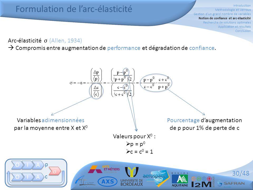 30/48 Formulation de l'arc-élasticité O O I I A A O O I I A A   p c Arc-élasticité  (Allen, 1934)  Compromis entre augmentation de performance et