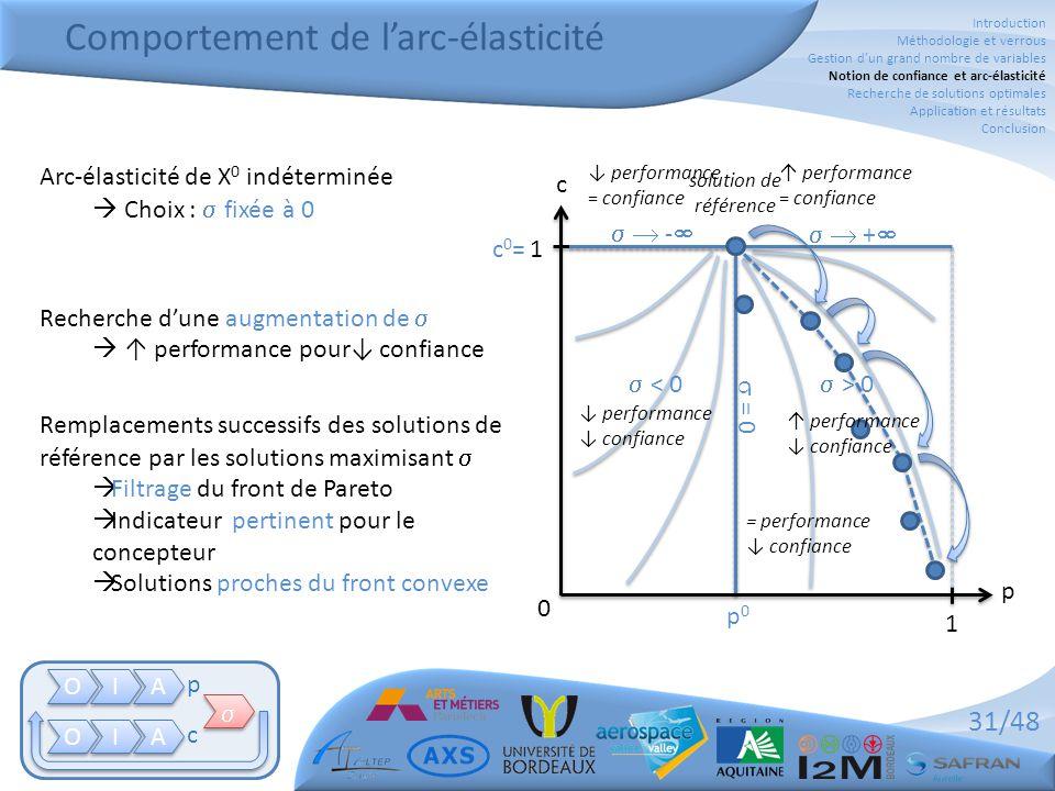 31/48 Comportement de l'arc-élasticité O O I I A A O O I I A A   p c 0 1 1 p0p0 c0=c0= p c  = 0  > 0  < 0   -    +  = performance ↓ confian