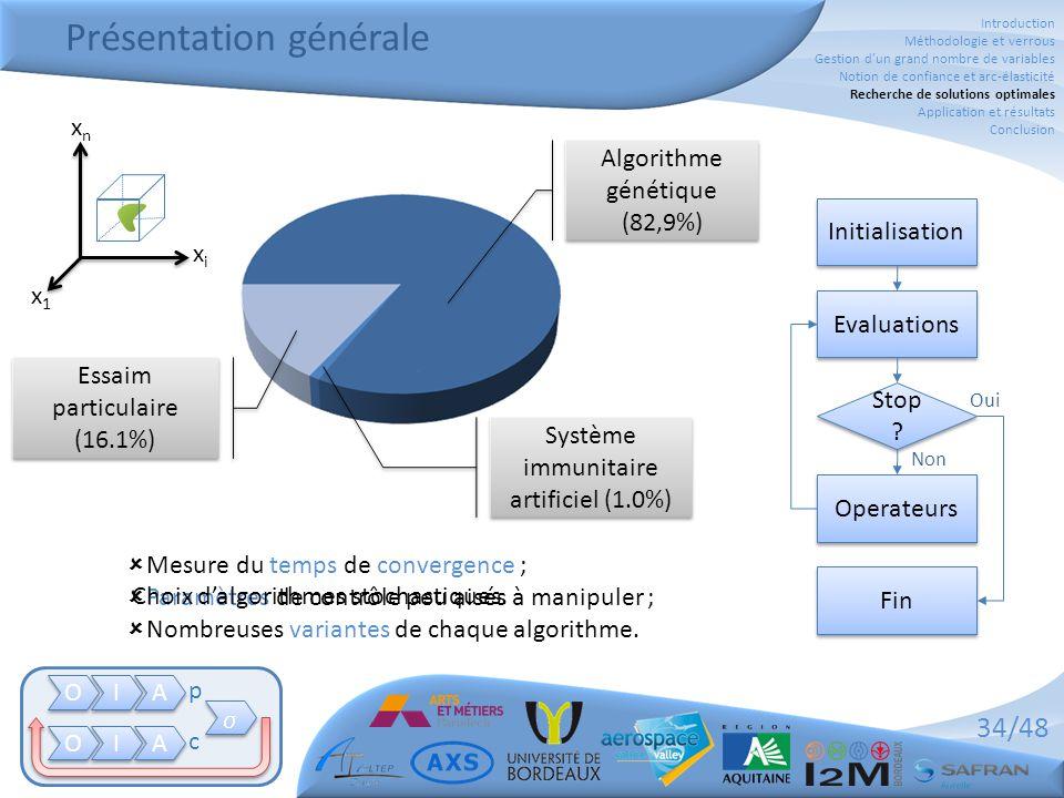 34/48 Présentation générale Initialisation Evaluations Operateurs Fin Stop ? Oui Non Système immunitaire artificiel (1.0%) Algorithme génétique (82,9%