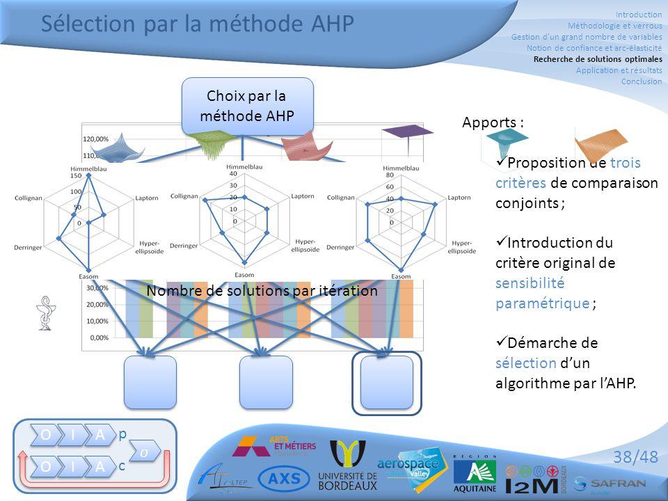 38/48 Apports :  Proposition de trois critères de comparaison conjoints ;  Introduction du critère original de sensibilité paramétrique ;  Démarche de sélection d'un algorithme par l'AHP.