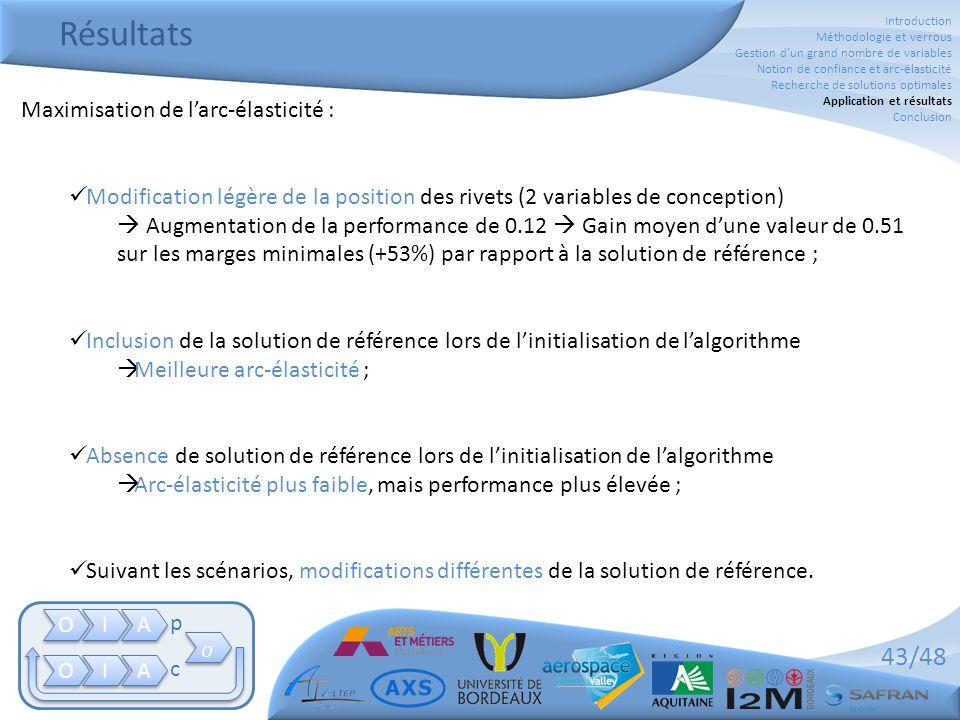 43/48 Maximisation de l'arc-élasticité :  Modification légère de la position des rivets (2 variables de conception)  Augmentation de la performance de 0.12  Gain moyen d'une valeur de 0.51 sur les marges minimales (+53%) par rapport à la solution de référence ;  Inclusion de la solution de référence lors de l'initialisation de l'algorithme  Meilleure arc-élasticité ;  Absence de solution de référence lors de l'initialisation de l'algorithme  Arc-élasticité plus faible, mais performance plus élevée ;  Suivant les scénarios, modifications différentes de la solution de référence.