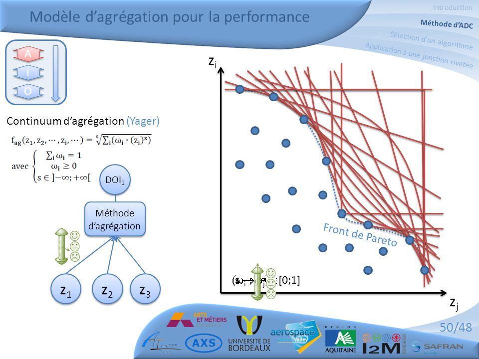50/48 Modèle d'agrégation pour la performance Introduction Méthode d'ADC Sélection d'un algorithme Application à une jonction rivetée Méthode d'agrégation DOI 1 Continuum d'agrégation (Yager) zizi zjzj  i ;  j )  [0;1]s  +  s  -  Front de Pareto A A I I O O z1z1 z1z1 z2z2 z2z2 z3z3 z3z3