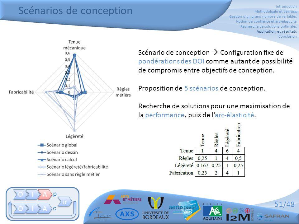51/48 Scénarios de conception Scénario de conception  Configuration fixe de pondérations des DOI comme autant de possibilité de compromis entre objectifs de conception.