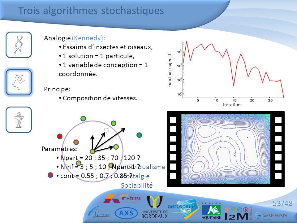 53/48 Trois algorithmes stochastiques Itérations Fonction objectif Analogie (Kennedy): • Essaims d'insectes et oiseaux, • 1 solution = 1 particule, •