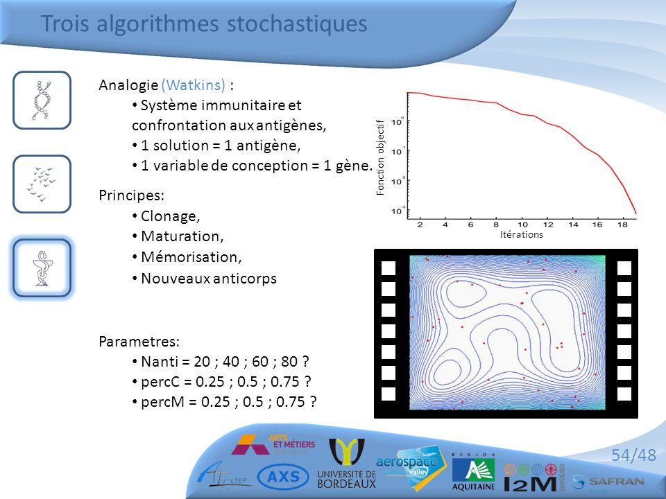 54/48 Trois algorithmes stochastiques Analogie (Watkins) : • Système immunitaire et confrontation aux antigènes, • 1 solution = 1 antigène, • 1 variable de conception = 1 gène.