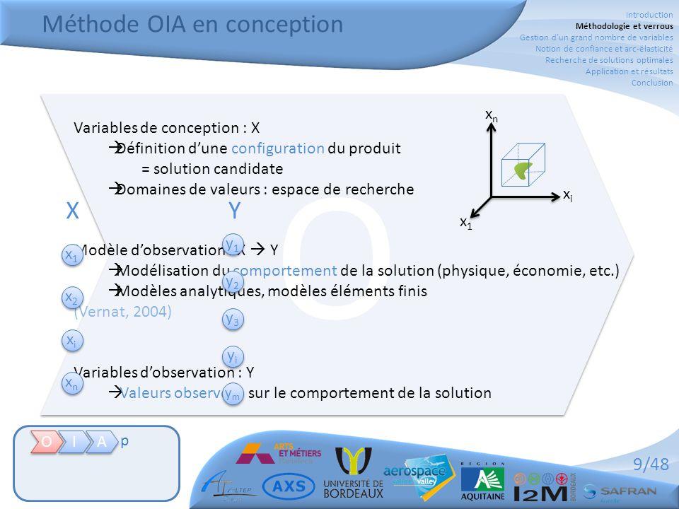 9/48 O O Méthode OIA en conception O O I I A A p Variables de conception : X  Définition d'une configuration du produit = solution candidate  Domain