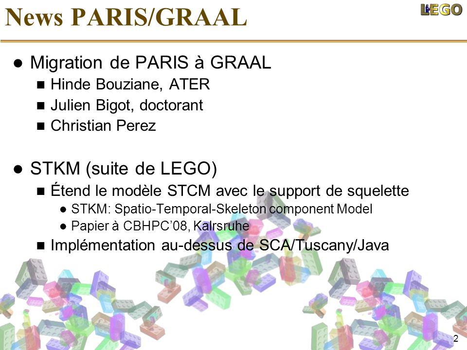 2 News PARIS/GRAAL  Migration de PARIS à GRAAL  Hinde Bouziane, ATER  Julien Bigot, doctorant  Christian Perez  STKM (suite de LEGO)  Étend le modèle STCM avec le support de squelette  STKM: Spatio-Temporal-Skeleton component Model  Papier à CBHPC'08, Kalrsruhe  Implémentation au-dessus de SCA/Tuscany/Java
