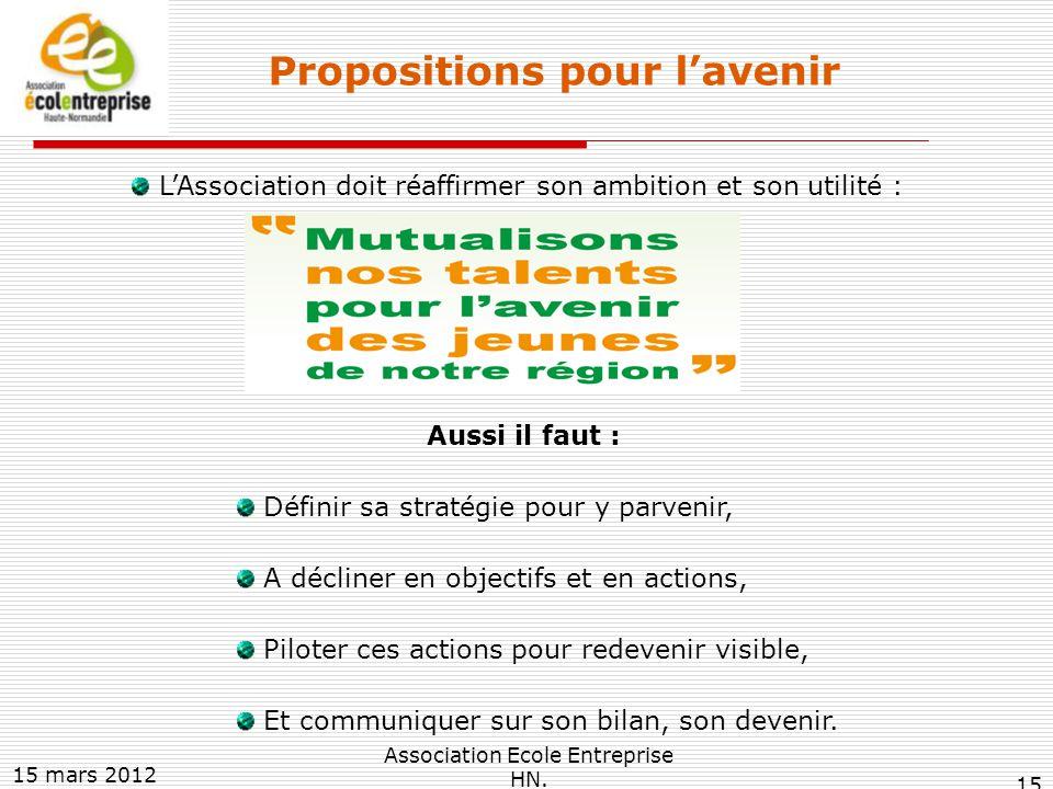 Propositions pour l'avenir L'Association doit réaffirmer son ambition et son utilité : Aussi il faut : Définir sa stratégie pour y parvenir, A décliner en objectifs et en actions, Piloter ces actions pour redevenir visible, Et communiquer sur son bilan, son devenir.