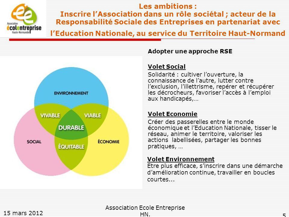 Les ambitions : Inscrire l'Association dans un rôle sociétal ; acteur de la Responsabilité Sociale des Entreprises en partenariat avec l'Education Nationale, au service du Territoire Haut-Normand Adopter une approche RSE Volet Social Solidarité : cultiver l'ouverture, la connaissance de l'autre, lutter contre l'exclusion, l'illettrisme, repérer et récupérer les décrocheurs, favoriser l'accès à l'emploi aux handicapés,… Volet Economie Créer des passerelles entre le monde économique et l'Education Nationale, tisser le réseau, animer le territoire, valoriser les actions labellisées, partager les bonnes pratiques, … 15 mars 2012 Association Ecole Entreprise HN.