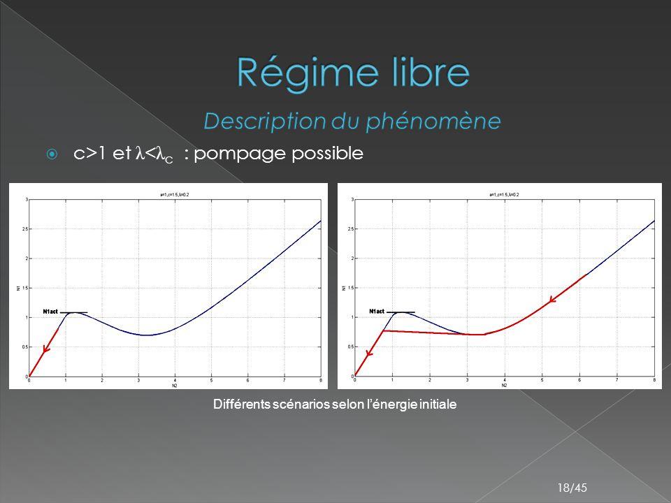  c>1 et λ < λ c : pompage possible 18/45 Différents scénarios selon l'énergie initiale