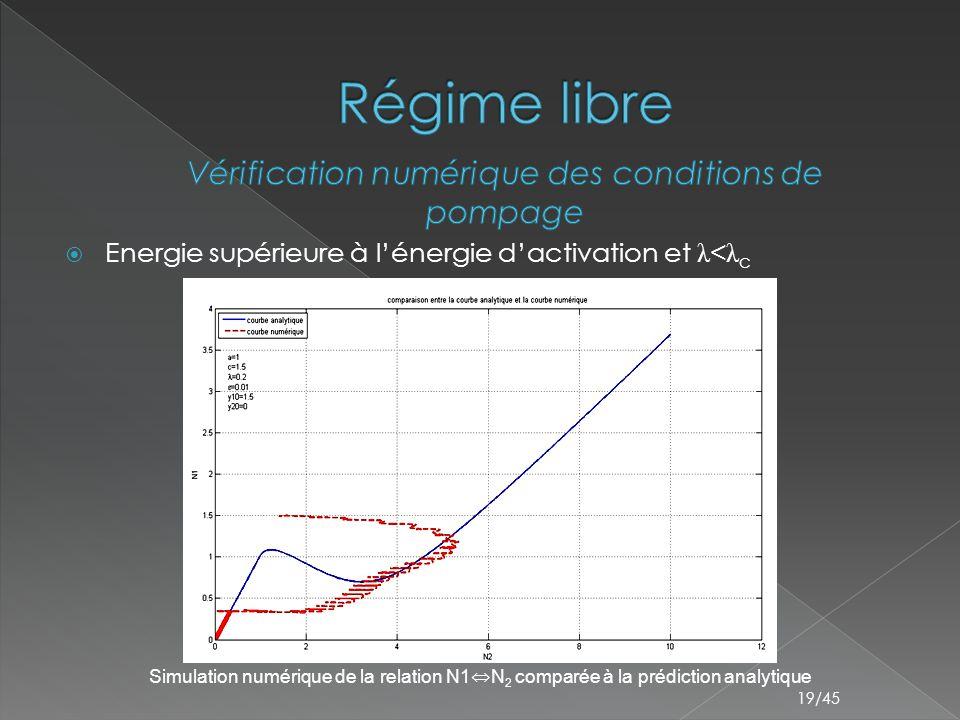  Energie supérieure à l'énergie d'activation et λ < λ c 19/45 Simulation numérique de la relation N1 ⇔ N 2 comparée à la prédiction analytique