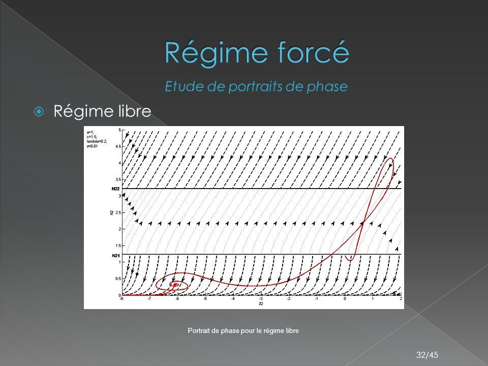32/45  Régime libre Portrait de phase pour le régime libre