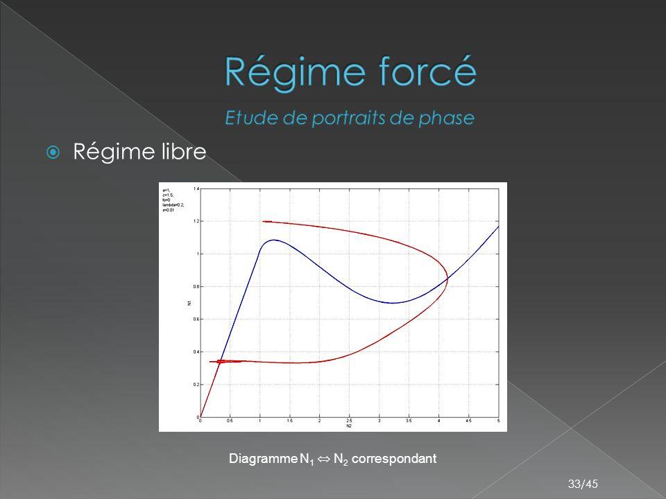 33/45  Régime libre Diagramme N 1 ⇔ N 2 correspondant