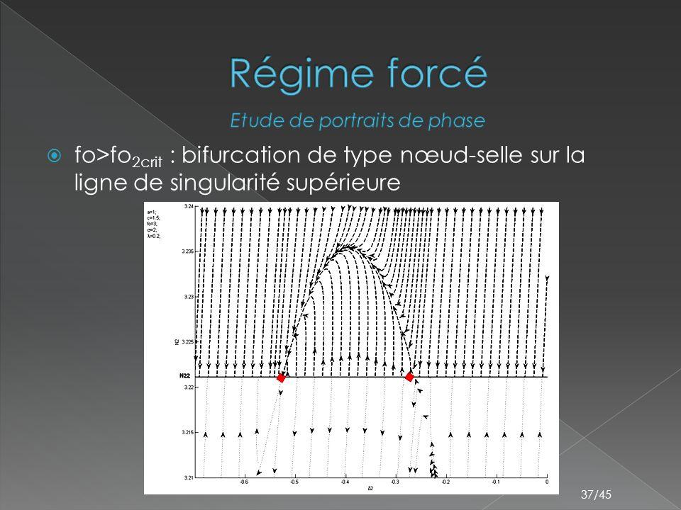 37/45  fo>fo 2crit : bifurcation de type nœud-selle sur la ligne de singularité supérieure