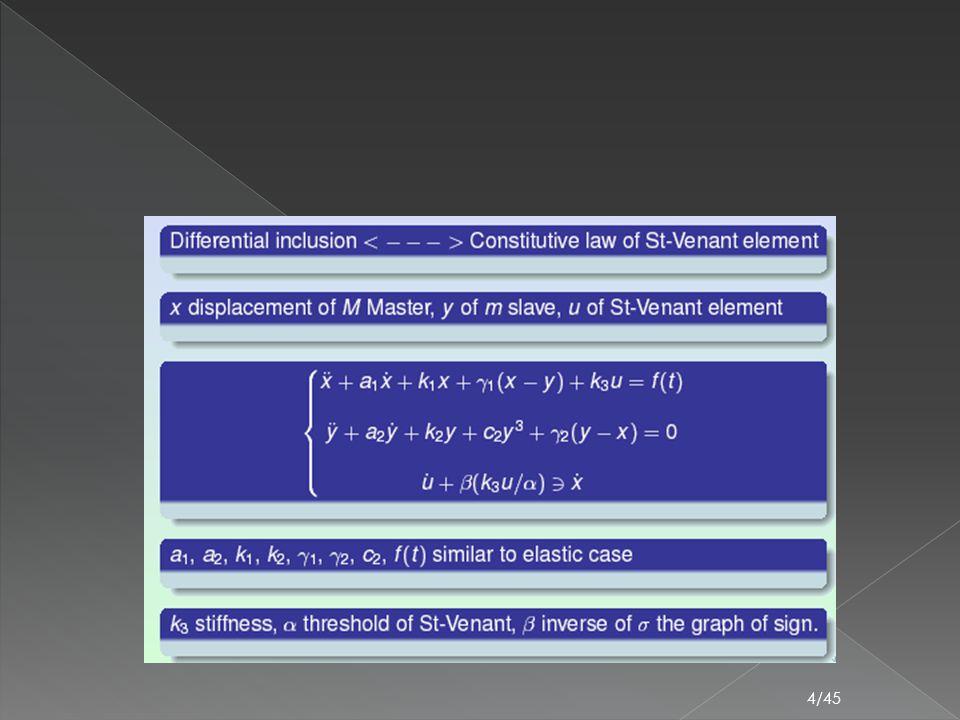  2 ème cas : Il y a deux extremums et certains points fixes sont instables jusqu'à une certaine valeur de l'amortissement.