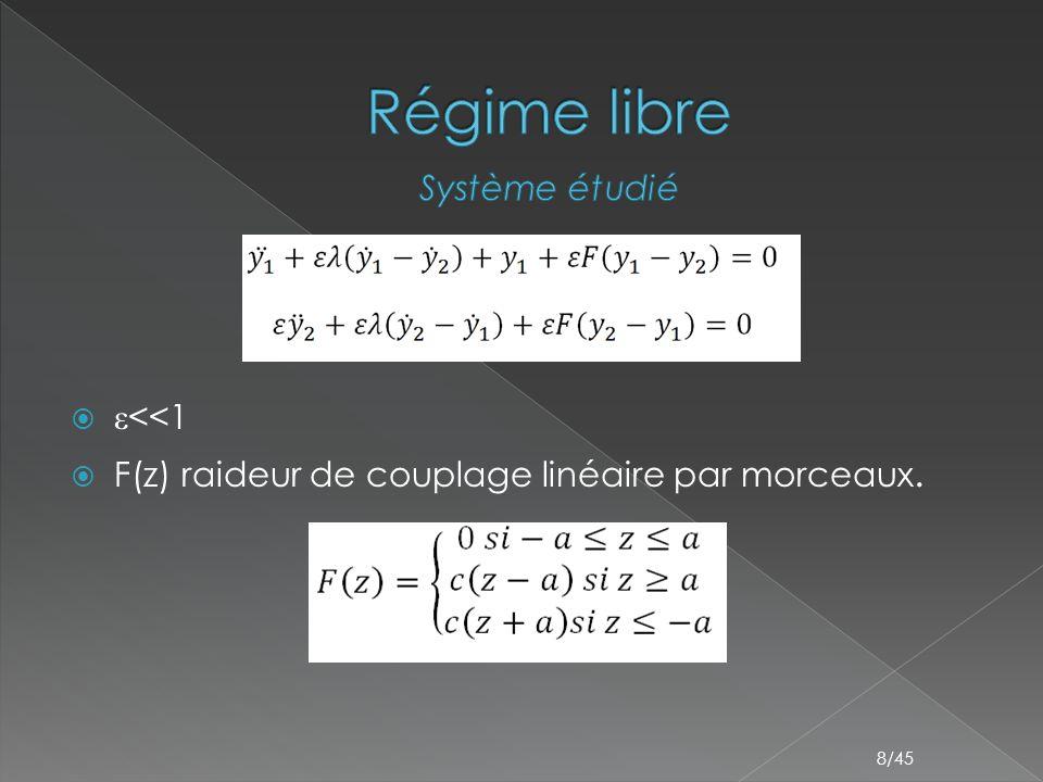  2 masses en résonance 1 :1, oscillations rapides modulées par une enveloppe lente 9/45 v=y 1 +εy 2 w= y 1 -y 2
