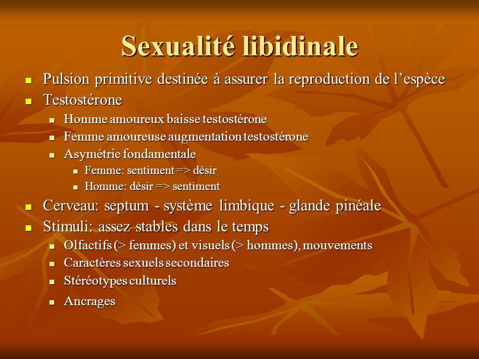 Sexualité libidinale  Pulsion primitive destinée à assurer la reproduction de l'espèce  Testostérone  Homme amoureux baisse testostérone  Femme am