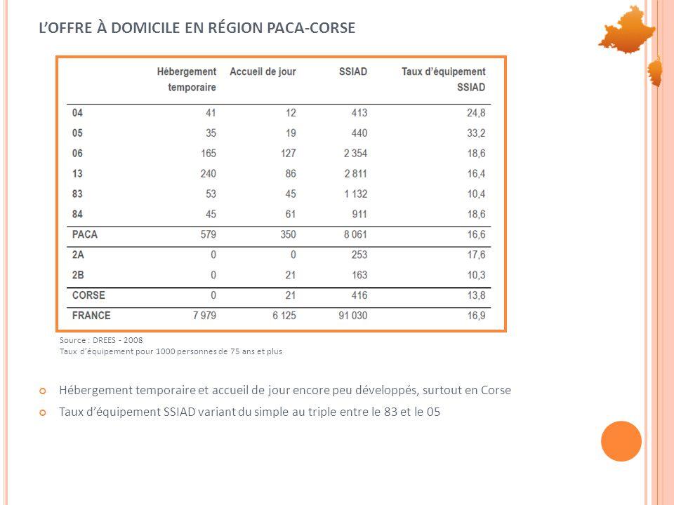 L'OFFRE À DOMICILE EN RÉGION PACA-CORSE Hébergement temporaire et accueil de jour encore peu développés, surtout en Corse Taux d'équipement SSIAD variant du simple au triple entre le 83 et le 05 Source : DREES - 2008 Taux d'équipement pour 1000 personnes de 75 ans et plus