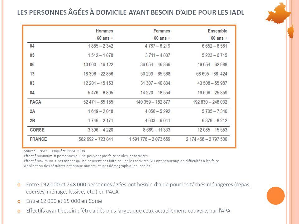LES PERSONNES ÂGÉES À DOMICILE AYANT BESOIN D'AIDE POUR LES IADL Source : INSEE – Enquête HSM 2008 Effectif minimum = personnes qui ne peuvent pas fai