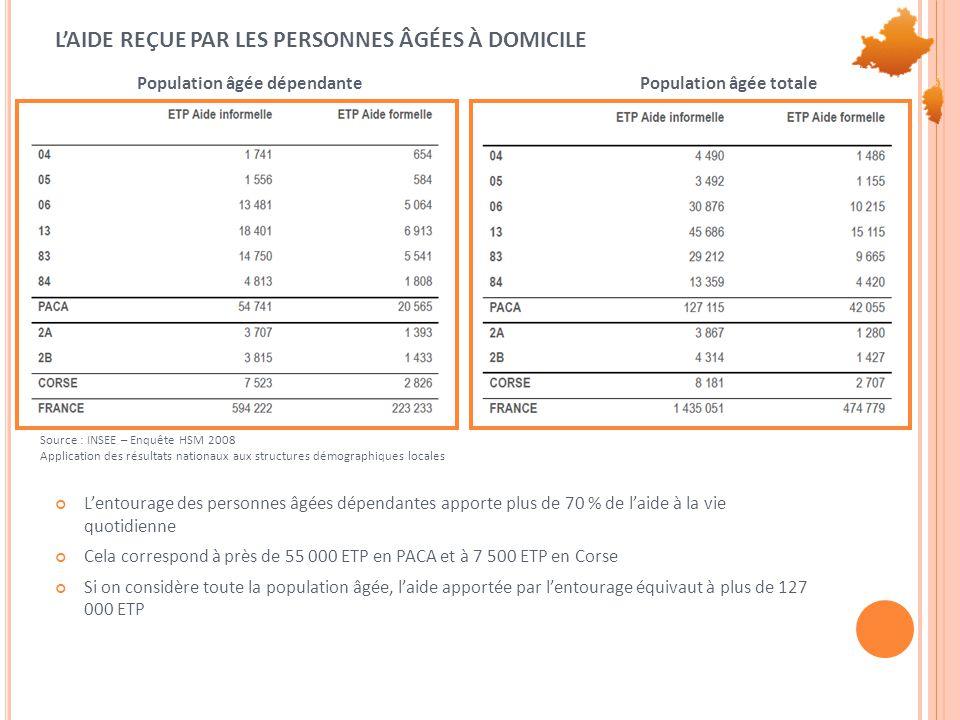 L'AIDE REÇUE PAR LES PERSONNES ÂGÉES À DOMICILE L'entourage des personnes âgées dépendantes apporte plus de 70 % de l'aide à la vie quotidienne Cela correspond à près de 55 000 ETP en PACA et à 7 500 ETP en Corse Si on considère toute la population âgée, l'aide apportée par l'entourage équivaut à plus de 127 000 ETP Source : INSEE – Enquête HSM 2008 Application des résultats nationaux aux structures démographiques locales Population âgée dépendantePopulation âgée totale