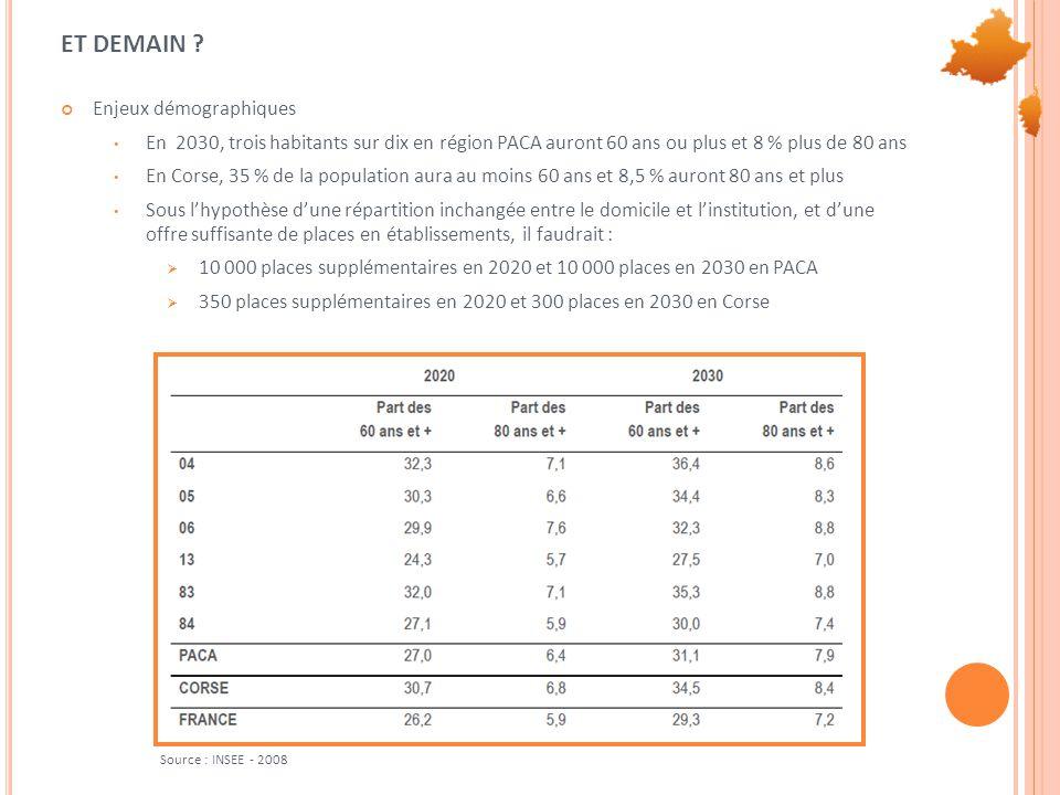 ET DEMAIN ? Enjeux démographiques • En 2030, trois habitants sur dix en région PACA auront 60 ans ou plus et 8 % plus de 80 ans • En Corse, 35 % de la