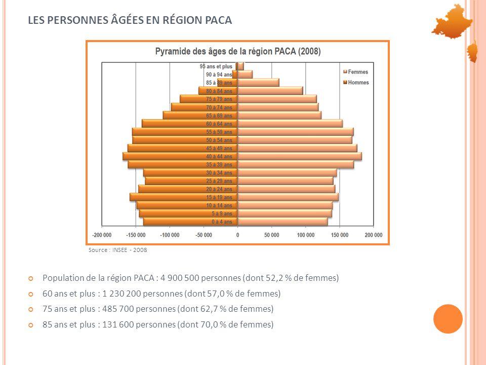LES PERSONNES ÂGÉES EN RÉGION PACA Population de la région PACA : 4 900 500 personnes (dont 52,2 % de femmes) 60 ans et plus : 1 230 200 personnes (dont 57,0 % de femmes) 75 ans et plus : 485 700 personnes (dont 62,7 % de femmes) 85 ans et plus : 131 600 personnes (dont 70,0 % de femmes) Source : INSEE - 2008