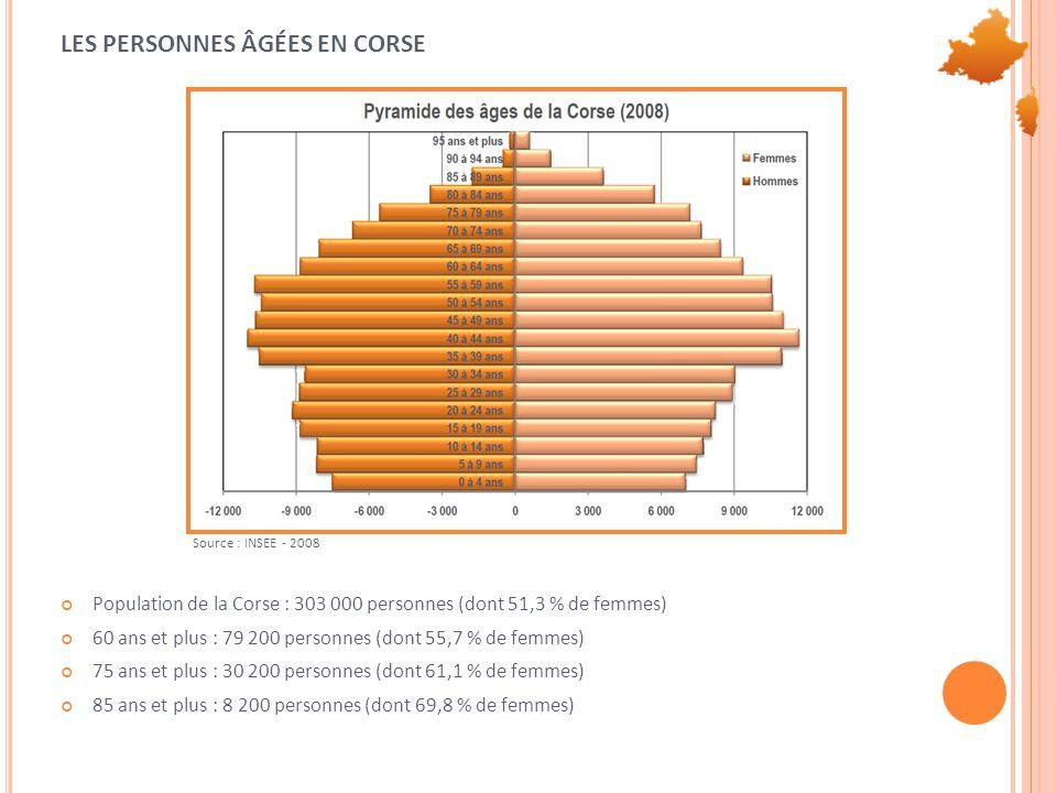 LES PERSONNES ÂGÉES EN CORSE Population de la Corse : 303 000 personnes (dont 51,3 % de femmes) 60 ans et plus : 79 200 personnes (dont 55,7 % de femmes) 75 ans et plus : 30 200 personnes (dont 61,1 % de femmes) 85 ans et plus : 8 200 personnes (dont 69,8 % de femmes) Source : INSEE - 2008