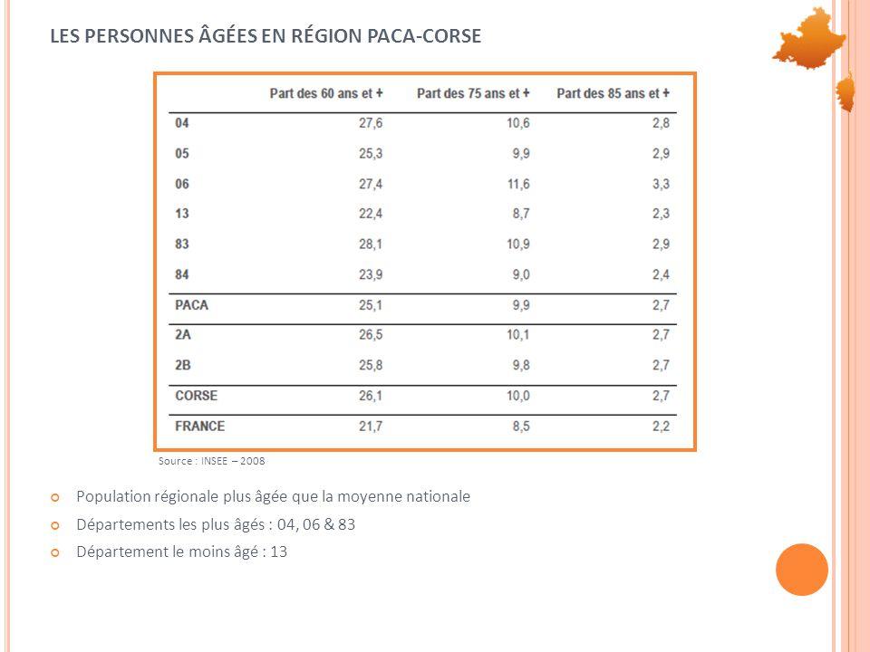 LES PERSONNES ÂGÉES EN RÉGION PACA-CORSE Population régionale plus âgée que la moyenne nationale Départements les plus âgés : 04, 06 & 83 Département le moins âgé : 13 Source : INSEE – 2008