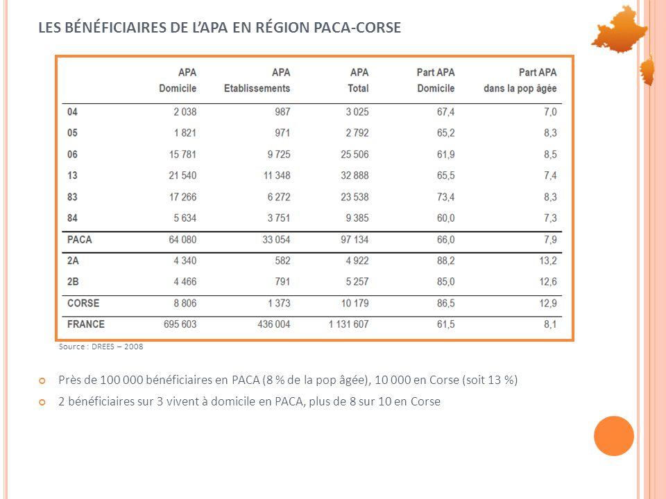 LES BÉNÉFICIAIRES DE L'APA EN RÉGION PACA-CORSE Près de 100 000 bénéficiaires en PACA (8 % de la pop âgée), 10 000 en Corse (soit 13 %) 2 bénéficiaires sur 3 vivent à domicile en PACA, plus de 8 sur 10 en Corse Source : DREES – 2008