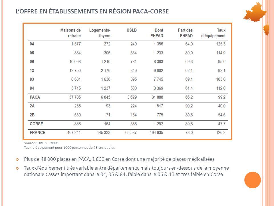 L'OFFRE EN ÉTABLISSEMENTS EN RÉGION PACA-CORSE Plus de 48 000 places en PACA, 1 800 en Corse dont une majorité de places médicalisées Taux d'équipement très variable entre départements, mais toujours en-dessous de la moyenne nationale : assez important dans le 04, 05 & 84, faible dans le 06 & 13 et très faible en Corse Source : DREES - 2008 Taux d'équipement pour 1000 personnes de 75 ans et plus