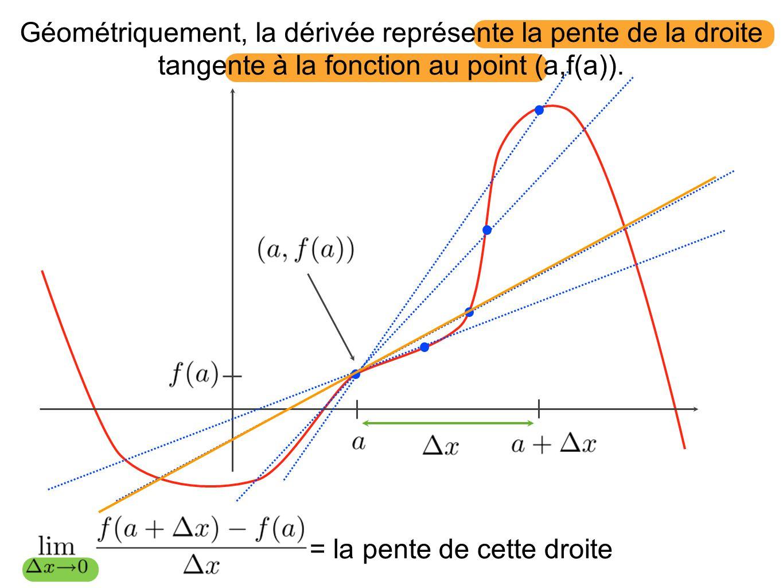 Géométriquement, la dérivée représente la pente de la droite tangente à la fonction au point (a,f(a)). = la pente de cette droite