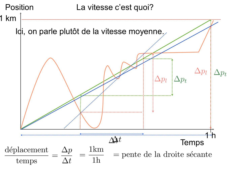 La variable La fonction On peut donc créer une fonction qui donne le taux de variation moyen en fonction de la variation en x Cette notation est temporaire...