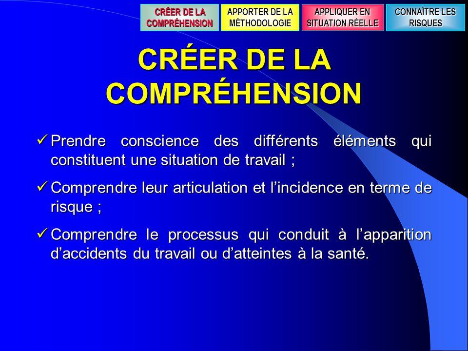 CRÉER DE LA COMPRÉHENSION  Prendre conscience des différents éléments qui constituent une situation de travail ;  Comprendre leur articulation et l'