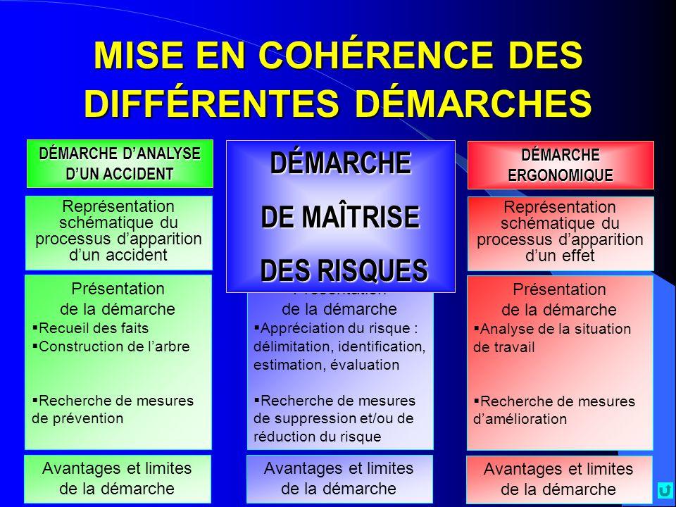 MISE EN COHÉRENCE DES DIFFÉRENTES DÉMARCHES Représentation schématique du processus d'apparition d'un accident DÉMARCHE D'ANALYSE D'UN ACCIDENT DÉMARC