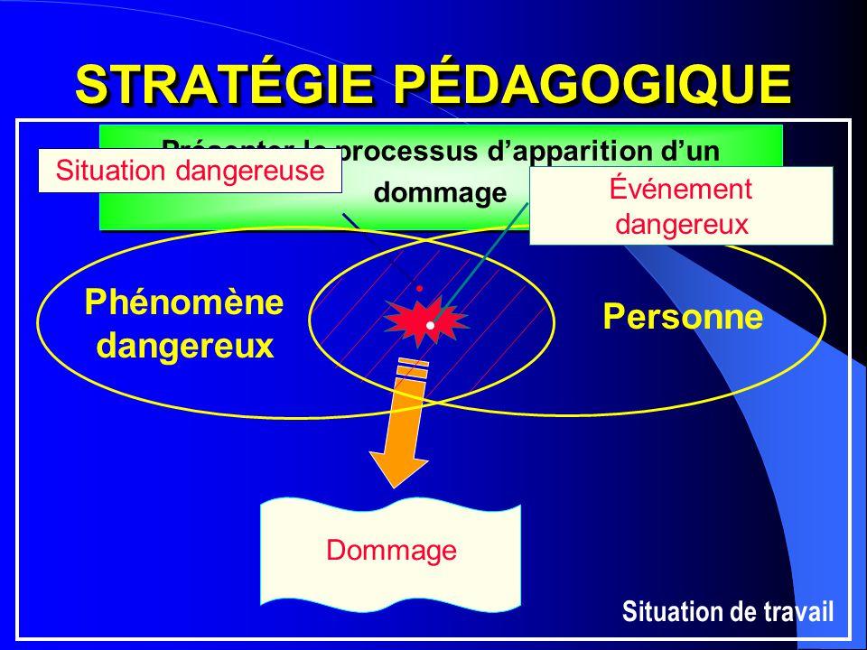 STRATÉGIE PÉDAGOGIQUE Présenter le processus d'apparition d'un dommage Dommage Situation dangereuse Personne Phénomène dangereux Événement dangereux S