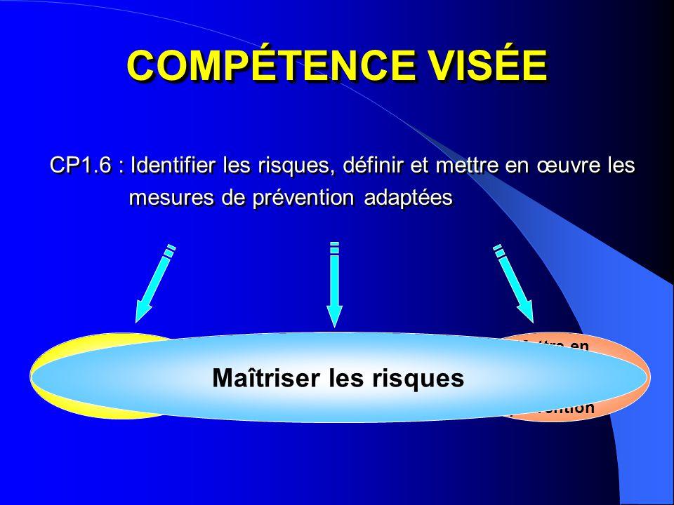 COMPÉTENCE VISÉE CP1.6 : Identifier les risques, définir et mettre en œuvre les mesures de prévention adaptées Identifier les risques Mettre en œuvre